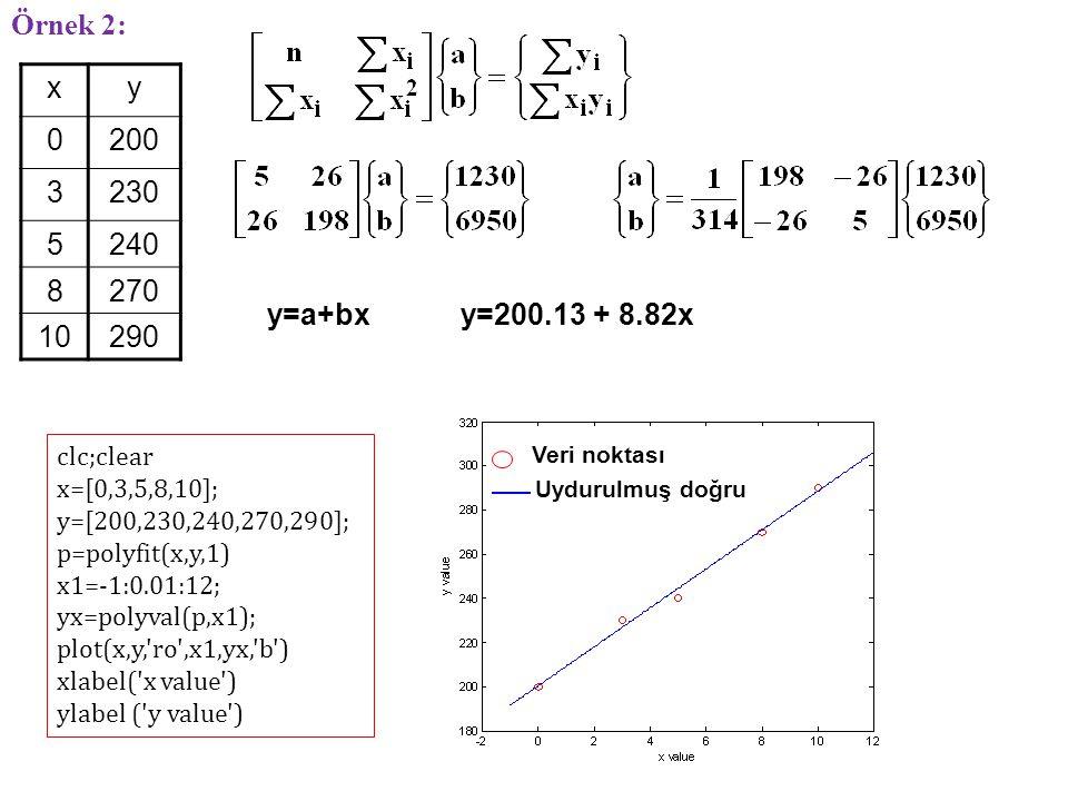 xy 0200 3230 5240 8270 10290 y=a+bxy=200.13 + 8.82x Örnek 2: clc;clear x=[0,3,5,8,10]; y=[200,230,240,270,290]; p=polyfit(x,y,1) x1=-1:0.01:12; yx=polyval(p,x1); plot(x,y, ro ,x1,yx, b ) xlabel( x value ) ylabel ( y value ) Veri noktası Uydurulmuş doğru
