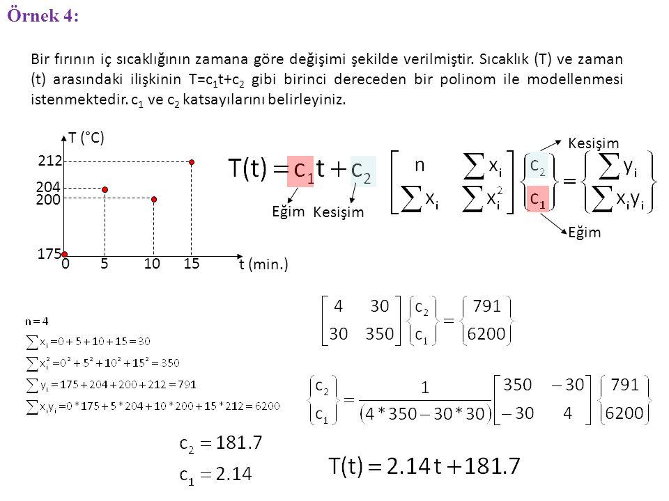 Bir fırının iç sıcaklığının zamana göre değişimi şekilde verilmiştir. Sıcaklık (T) ve zaman (t) arasındaki ilişkinin T=c 1 t+c 2 gibi birinci derecede