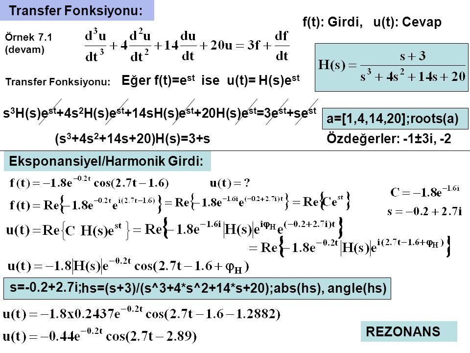 H(s) x(t)y(t) Y(s)=X(s) H(s) s tabanında Girdi-Cevap ilişkisi: Impuls Cevabı: Impuls fonksiyonu Δ(s)=1 Örnek 7.1 (Devam): p1=[1,3]; p2=[1,4,14,20]; [r,p,k]=residue(p1,p2) y(t)=h(t)