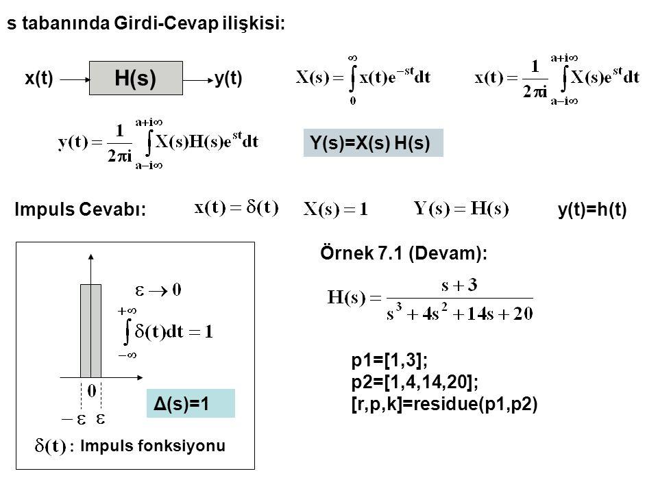 H(s) x(t)y(t) Y(s)=X(s) H(s) s tabanında Girdi-Cevap ilişkisi: Impuls Cevabı: Impuls fonksiyonu Δ(s)=1 Örnek 7.1 (Devam): p1=[1,3]; p2=[1,4,14,20]; [r