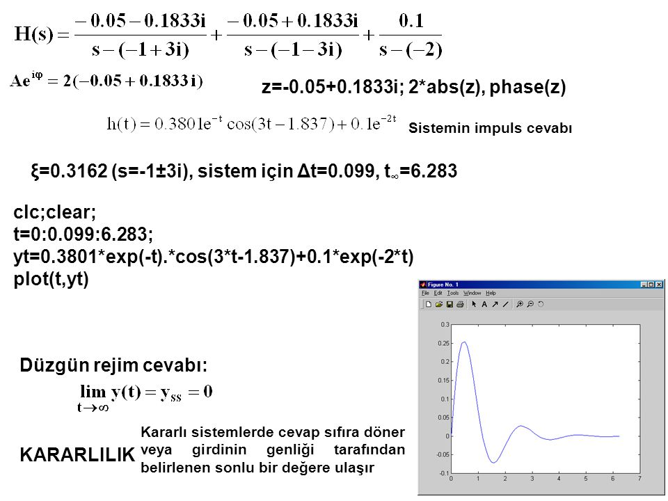 ξ=0.3162 (s=-1±3i), sistem için Δt=0.099, t ∞ =6.283 clc;clear; t=0:0.099:6.283; yt=0.3801*exp(-t).*cos(3*t-1.837)+0.1*exp(-2*t) plot(t,yt) z=-0.05+0.