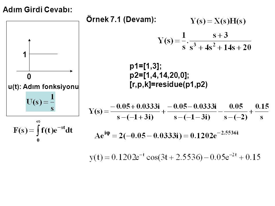 Adım Girdi Cevabı: u(t): Adım fonksiyonu 1 0 Örnek 7.1 (Devam): p1=[1,3]; p2=[1,4,14,20,0]; [r,p,k]=residue(p1,p2)