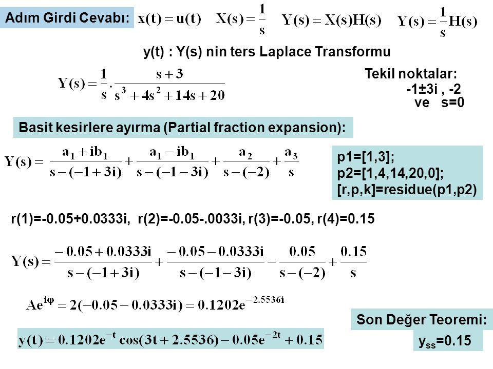 Adım Girdi Cevabı: y(t) : Y(s) nin ters Laplace Transformu Basit kesirlere ayırma (Partial fraction expansion): p1=[1,3]; p2=[1,4,14,20,0]; [r,p,k]=re