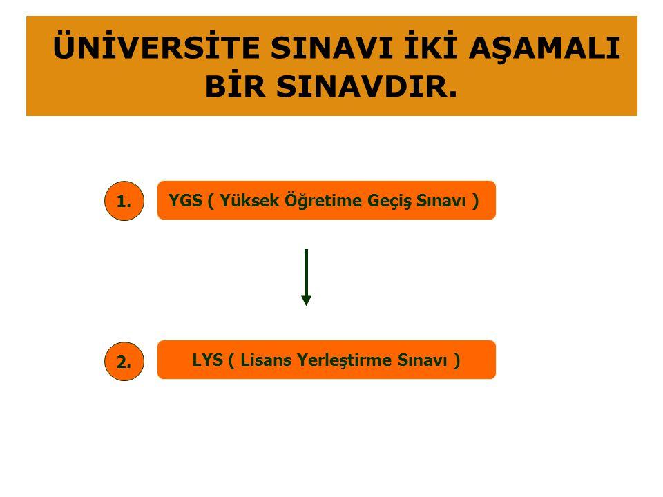 YGS ( Yüksek Öğretime Geçiş Sınavı ) LYS ( Lisans Yerleştirme Sınavı ) 1. 2. ÜNİVERSİTE SINAVI İKİ AŞAMALI BİR SINAVDIR.