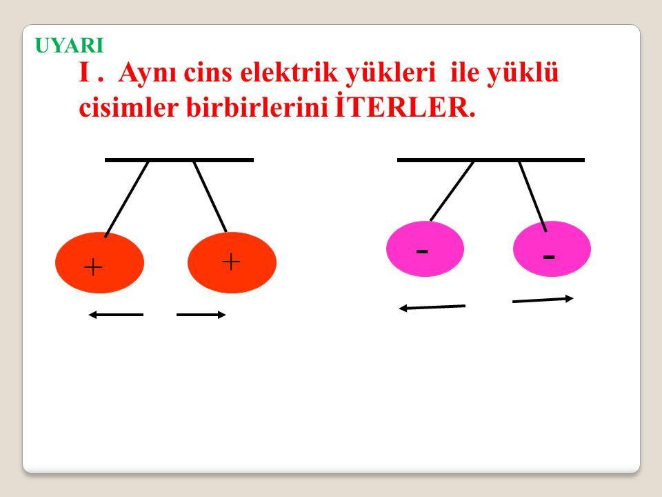 UYARI I. Aynı cins elektrik yükleri ile yüklü cisimler birbirlerini İTERLER. + - + -