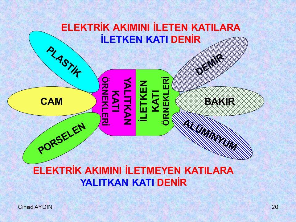 Cihad AYDIN19 Cam çubuk Cam çubuk elektrik akımını iletmez. KATILARIN ELEKTRİK AKIMINI İLETMESİ