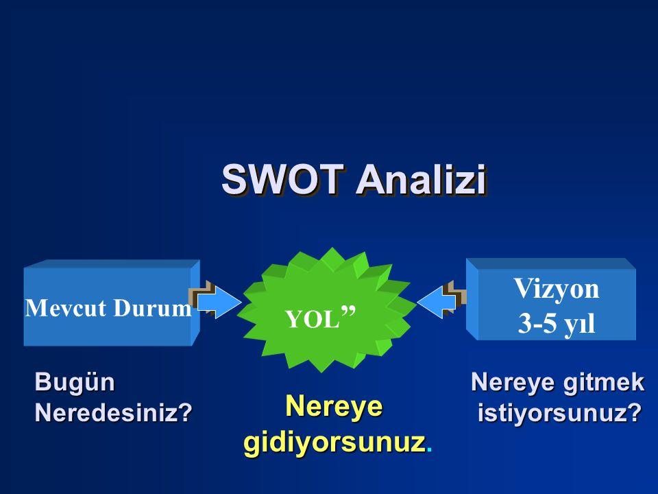 SWOT Analizi SWOT Analizi Vizyon 3-5 yıl Mevcut Durum YOL Nereye gitmek istiyorsunuz.
