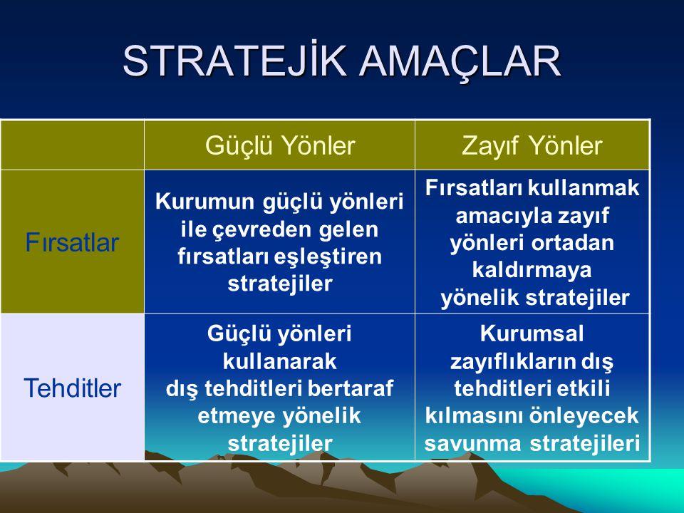 STRATEJİK AMAÇLAR Güçlü YönlerZayıf Yönler Fırsatlar Kurumun güçlü yönleri ile çevreden gelen fırsatları eşleştiren stratejiler Fırsatları kullanmak a