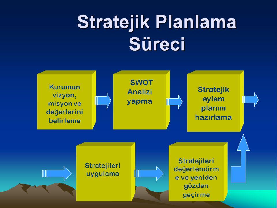 Stratejik Planlamanın Temel Unsurları Misyon Vizyon Stratejik Amaçlar Ölçütler Varlık nedeni Ne olmak istiyoruz Başarı göstergeleri Arzu edilen performans düzeyi ve zaman çizelgesi Amaçları gerçekleştirmeye yönelik planlı eylemler O1 O2 AI1 AI2 AI3 M1M2 M3 T1 Açık ölçülebilir sonuçlar Açık ölçülebilir sonuçlar Stratejik Plan Eylem Planı Gelişmeyi değerlendirme Değerlendirme Eylemler (Stratejiler) Başarılı sonuçlara nasıl ulaşmak istiyoruz Stratejik Hedefler