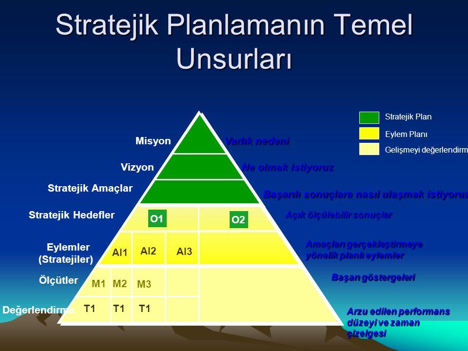 Stratejik Planlamanın Temel Unsurları Misyon Vizyon Stratejik Amaçlar Ölçütler Varlık nedeni Ne olmak istiyoruz Başarı göstergeleri Arzu edilen perfor