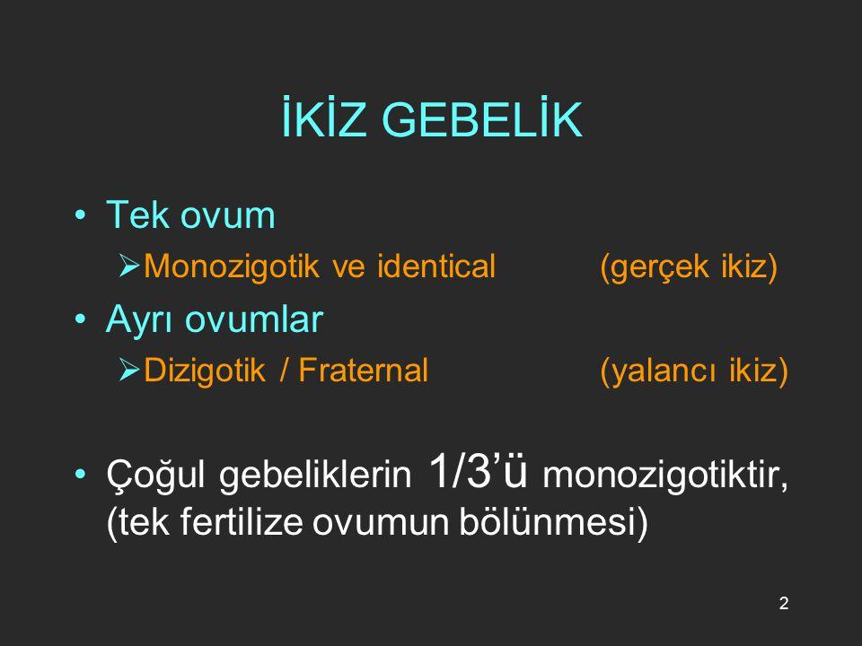 2 İKİZ GEBELİK Tek ovum  Monozigotik ve identical (gerçek ikiz) Ayrı ovumlar  Dizigotik / Fraternal (yalancı ikiz) Çoğul gebeliklerin 1/3'ü monozigo