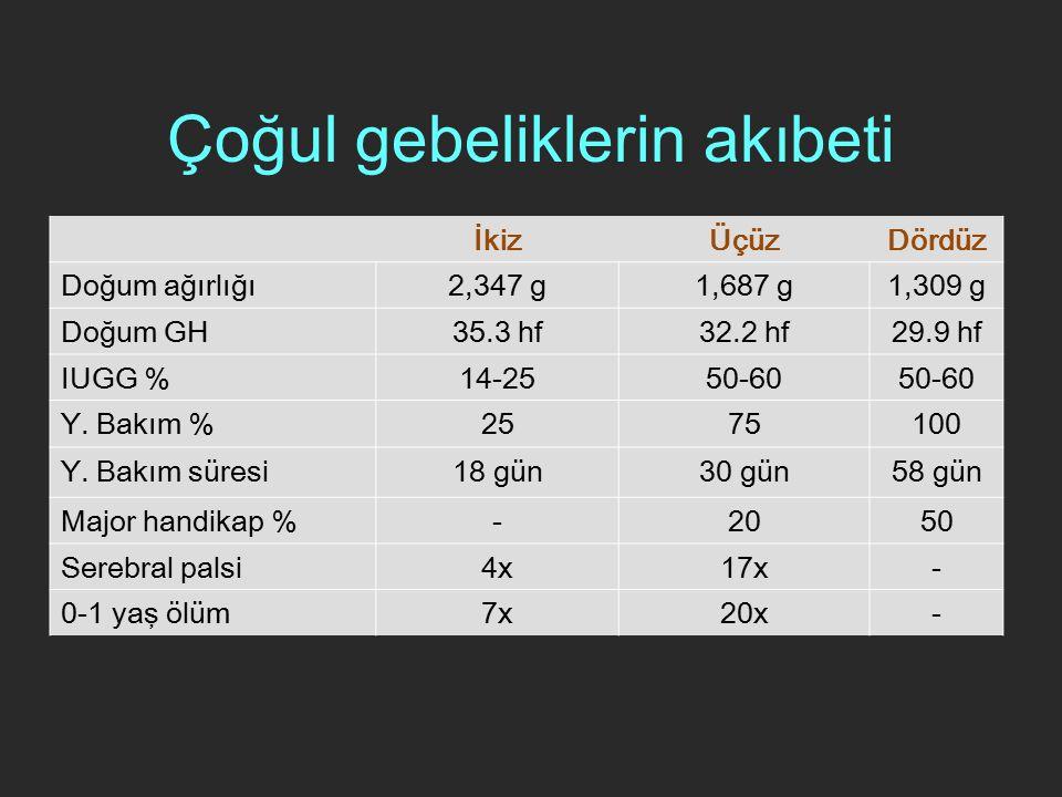 Çoğul gebeliklerin akıbeti İkizÜçüzDördüz Doğum ağırlığı2,347 g1,687 g1,309 g Doğum GH35.3 hf32.2 hf29.9 hf IUGG %14-2550-60 Y. Bakım %2575100 Y. Bakı