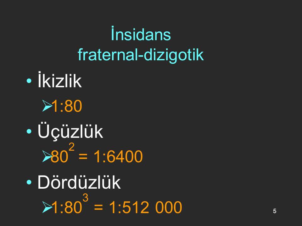 5 İnsidans fraternal-dizigotik İkizlik  1:80 Üçüzlük  80 2 = 1:6400 Dördüzlük  1:80 3 = 1:512 000