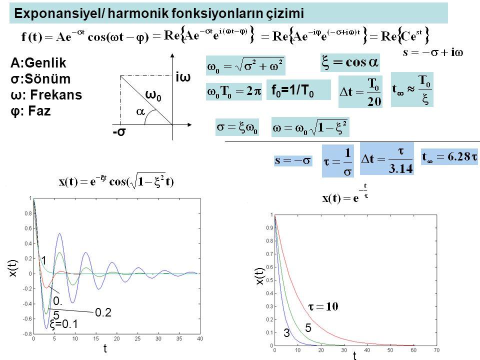 1 0.2 0. 5 ξ=0.1 t x(t) t 5 3 f 0 =1/T 0 A:Genlik σ:Sönüm ω: Frekans φ: Faz ω0ω0 iωiω -σ-σ Exponansiyel/ harmonik fonksiyonların çizimi