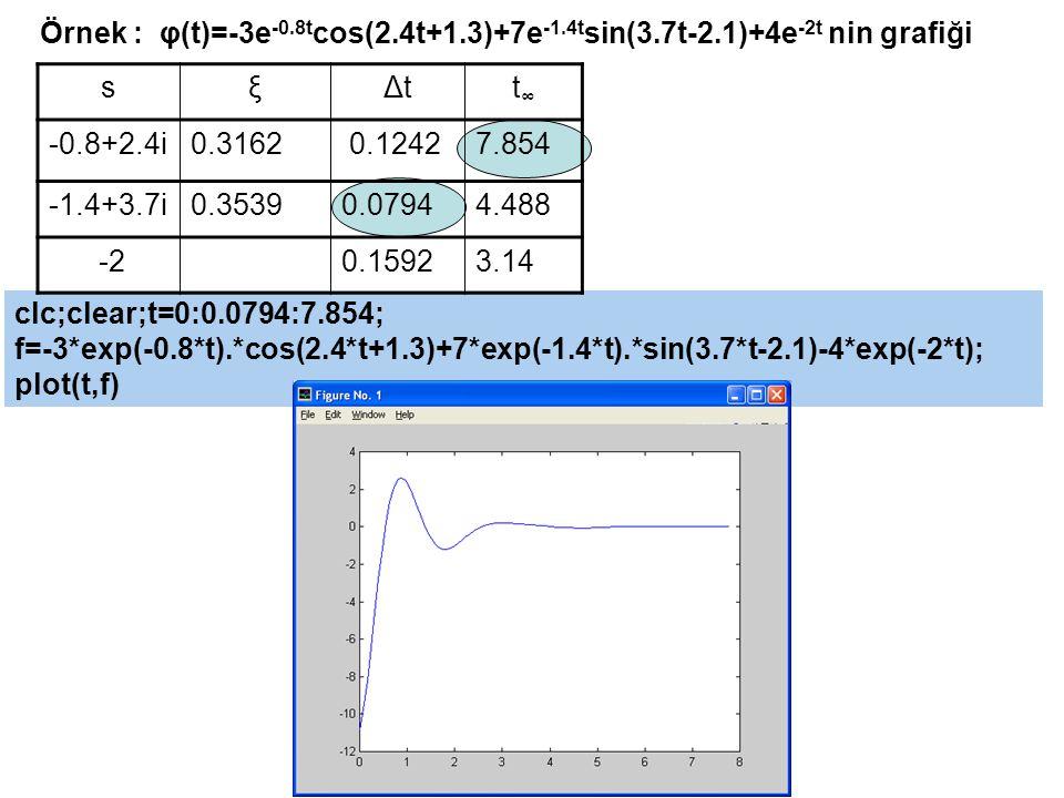clc;clear;t=0:0.0794:7.854; f=-3*exp(-0.8*t).*cos(2.4*t+1.3)+7*exp(-1.4*t).*sin(3.7*t-2.1)-4*exp(-2*t); plot(t,f) Örnek : φ(t)=-3e -0.8t cos(2.4t+1.3)