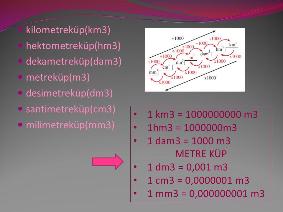 kilometreküp(km3) hektometreküp(hm3) dekametreküp(dam3) metreküp(m3) desimetreküp(dm3) santimetreküp(cm3) milimetreküp(mm3) 1 km3 = 1000000000 m3 1hm3 = 1000000m3 1 dam3 = 1000 m3 METRE KÜP 1 dm3 = 0,001 m3 1 cm3 = 0,0000001 m3 1 mm3 = 0,000000001 m3