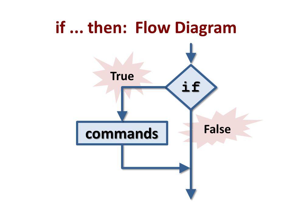 False True if... then: Flow Diagram ifif commands