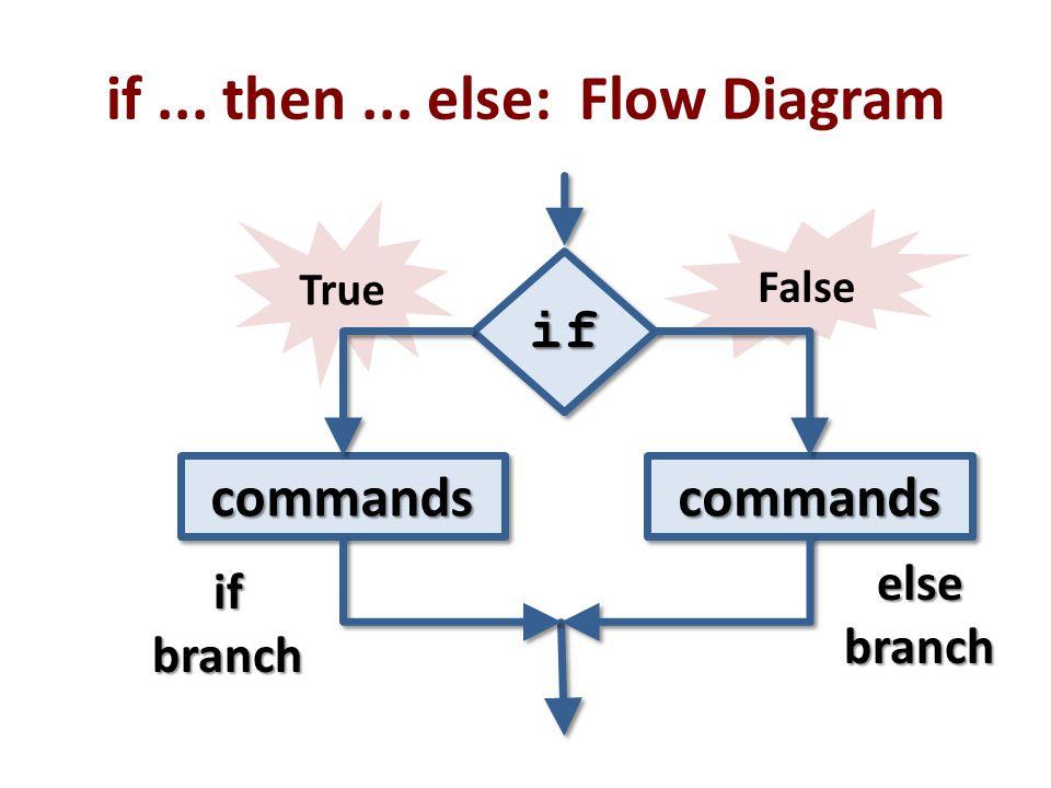 False True if... then... else: Flow Diagram ifif commandscommandscommandscommands elsebranch ifbranch