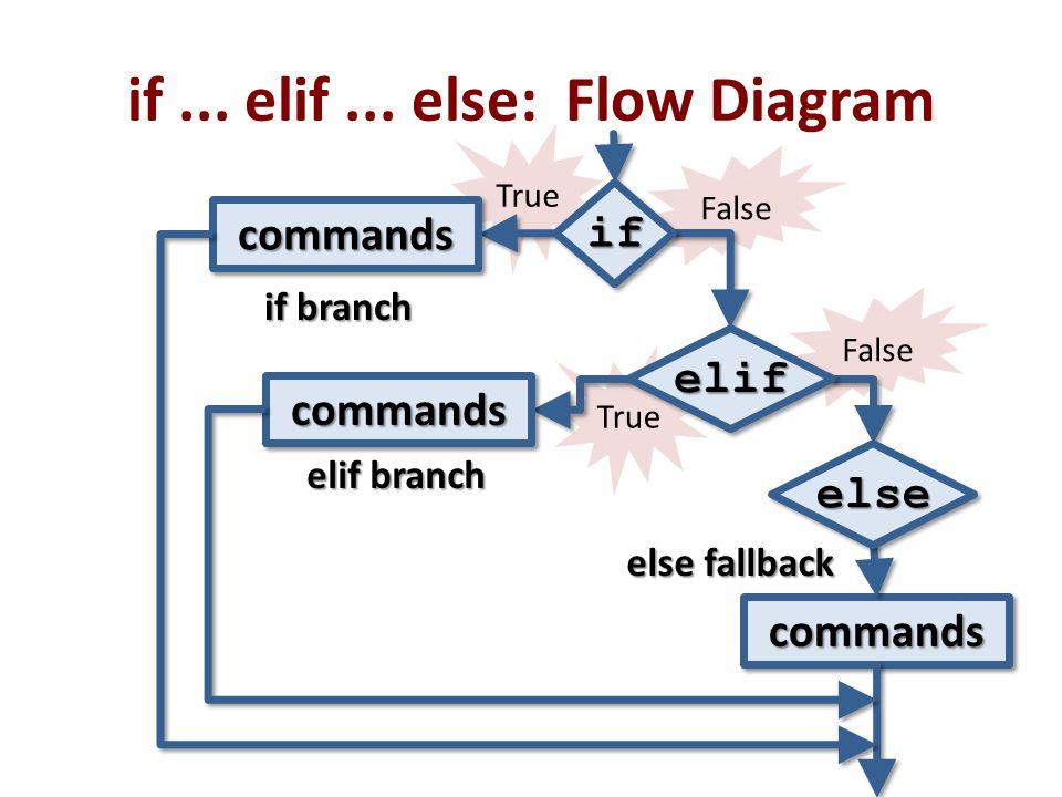 False True False if... elif... else: Flow Diagram commandscommands commandscommands elseelse elifelif ifif commandscommands elif branch if branch else
