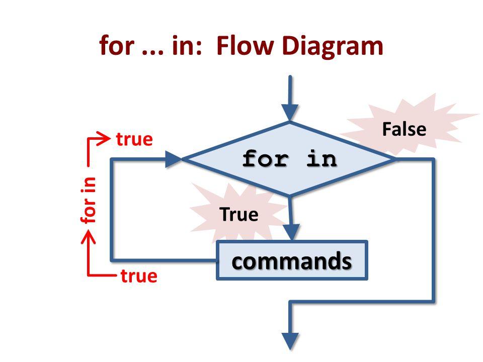 False True for... in: Flow Diagram for in commands true