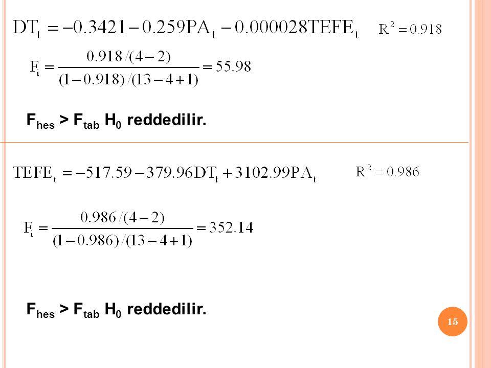 14 H 0 : Çoklu doğrusal bağlantı yoktur. H 1 : Çoklu doğrusal bağlantı vardır. F 0.05,(k-2),(n-k+1) =4.10 1.Aşama: 2.Aşama : 3.Aşama: 4.Aşama: F hes >