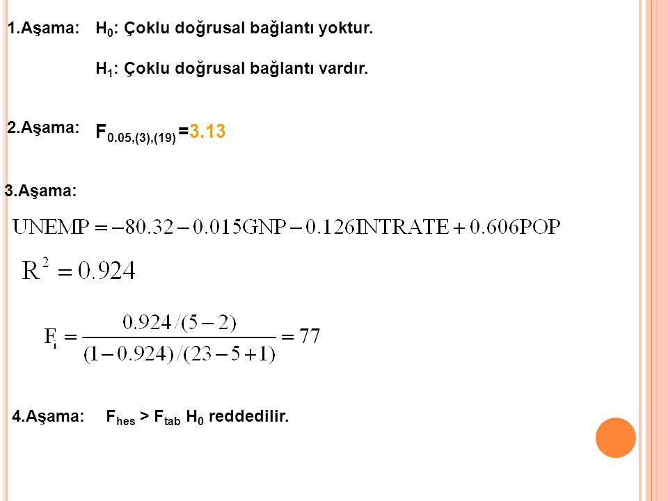 1.Aşama:H 0 : Çoklu doğrusal bağlantı yoktur. H 1 : Çoklu doğrusal bağlantı vardır. 2.Aşama: 3.Aşama: 4.Aşama:F hes > F tab H 0 reddedilir. F 0.05,(3)