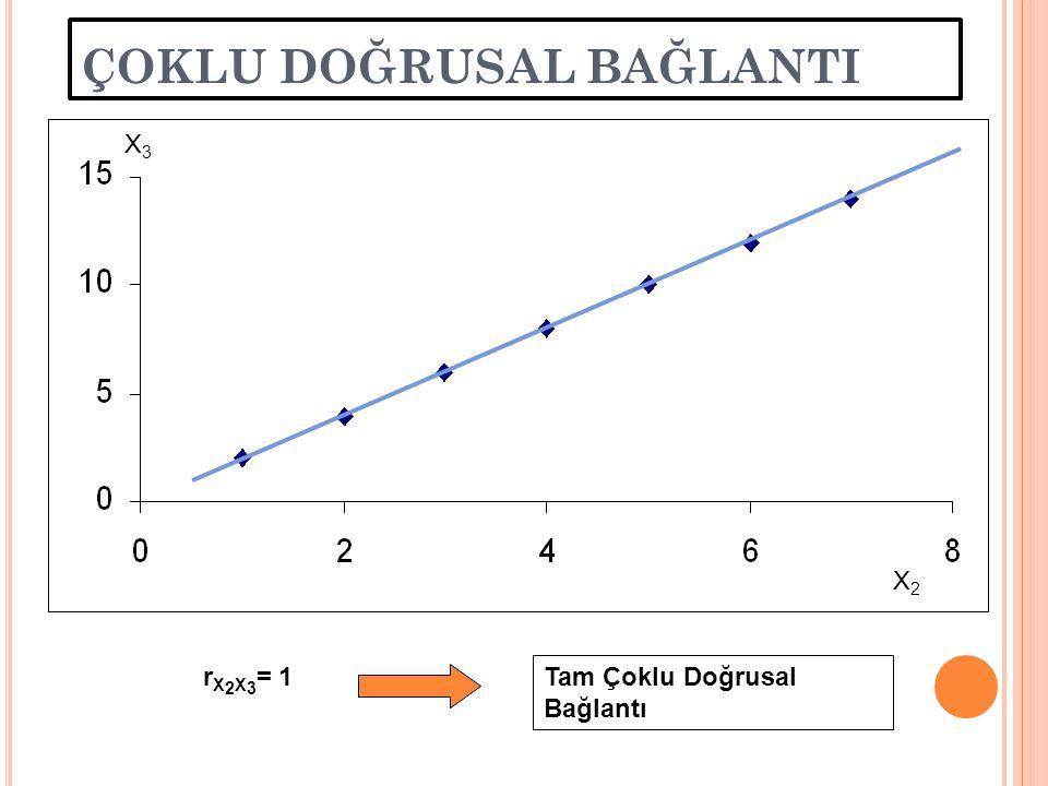 ÇOKLU DOĞRUSALLIĞIN ANLAMI Çoklu doğrusal bağlantı; Bağımsız değişkenler arasında doğrusal (yada doğrusala yakın) ilişki olmasıdır. 1. parametreler be