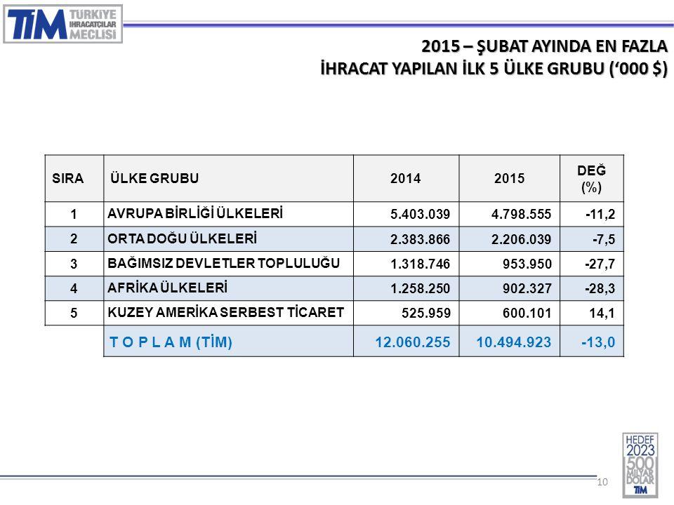10 2015 – ŞUBAT AYINDA EN FAZLA İHRACAT YAPILAN İLK 5 ÜLKE GRUBU ('000 $) SIRAÜLKE GRUBU20142015 DEĞ (%) 1 AVRUPA BİRLİĞİ ÜLKELERİ 5.403.0394.798.555-11,2 2 ORTA DOĞU ÜLKELERİ 2.383.8662.206.039-7,5 3 BAĞIMSIZ DEVLETLER TOPLULUĞU 1.318.746953.950-27,7 4 AFRİKA ÜLKELERİ 1.258.250902.327-28,3 5 KUZEY AMERİKA SERBEST TİCARET 525.959600.10114,1 T O P L A M (TİM)12.060.25510.494.923-13,0