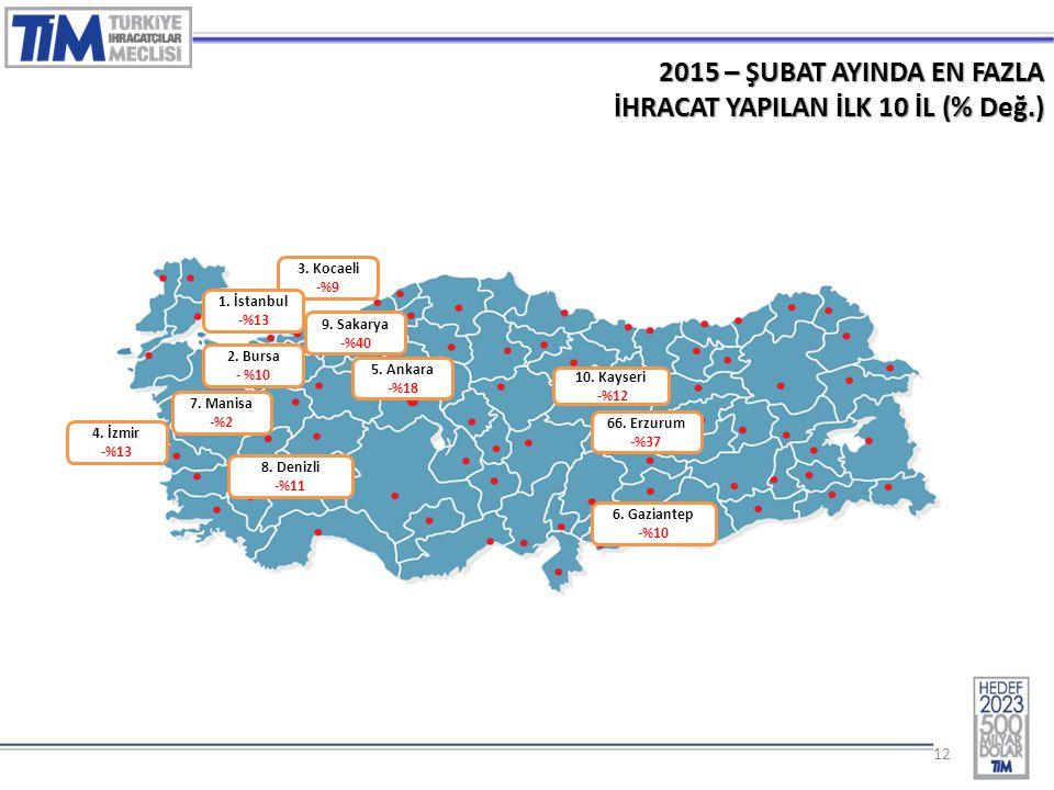 12 2015 – ŞUBAT AYINDA EN FAZLA İHRACAT YAPILAN İLK 10 İL (% Değ.) 3. Kocaeli -%9 2. Bursa - %10 1. İstanbul -%13 4. İzmir -%13 5. Ankara -%18 7. Mani