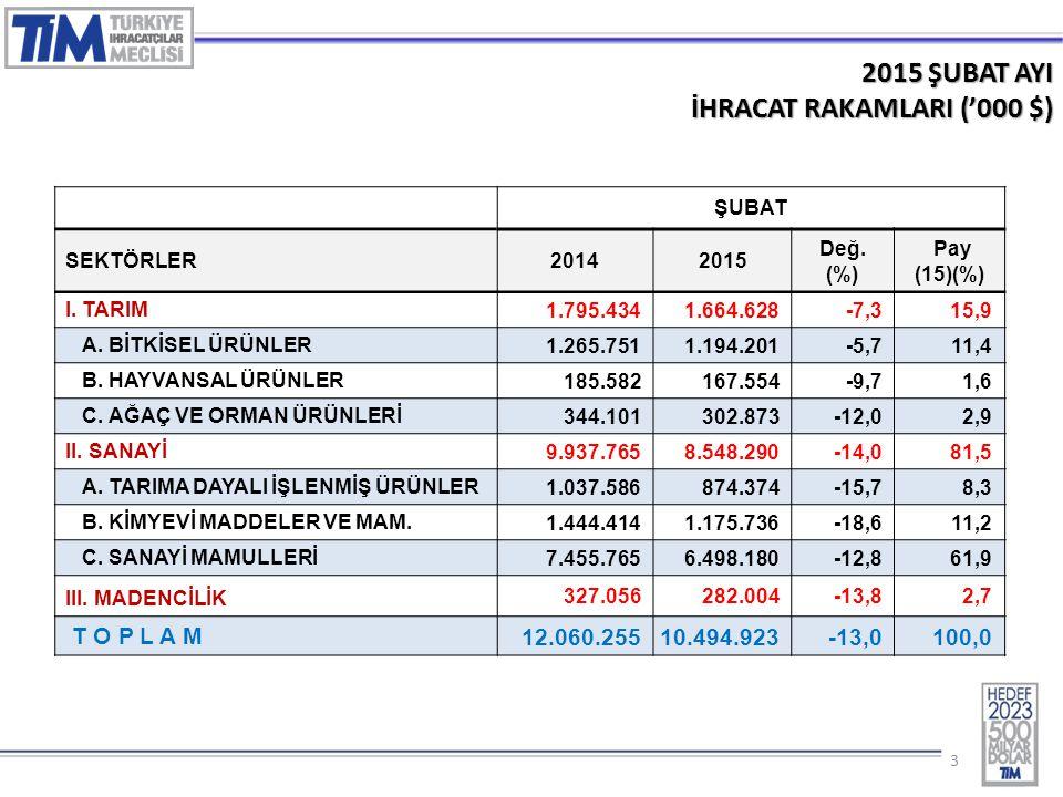33 2015 ŞUBAT AYI İHRACAT RAKAMLARI ('000 $) ŞUBAT SEKTÖRLER20142015 Değ. (%) Pay (15)(%) I. TARIM 1.795.4341.664.628-7,315,9 A. BİTKİSEL ÜRÜNLER 1.26