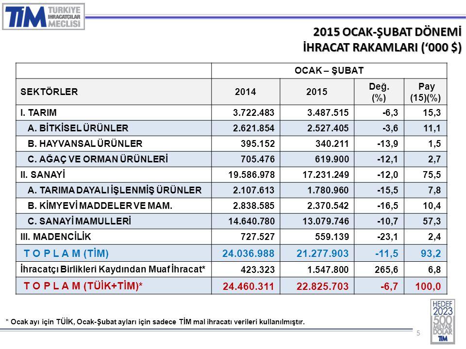 55 2015 OCAK-ŞUBAT DÖNEMİ İHRACAT RAKAMLARI ('000 $) OCAK – ŞUBAT SEKTÖRLER20142015 Değ. (%) Pay (15)(%) I. TARIM 3.722.4833.487.515-6,315,3 A. BİTKİS