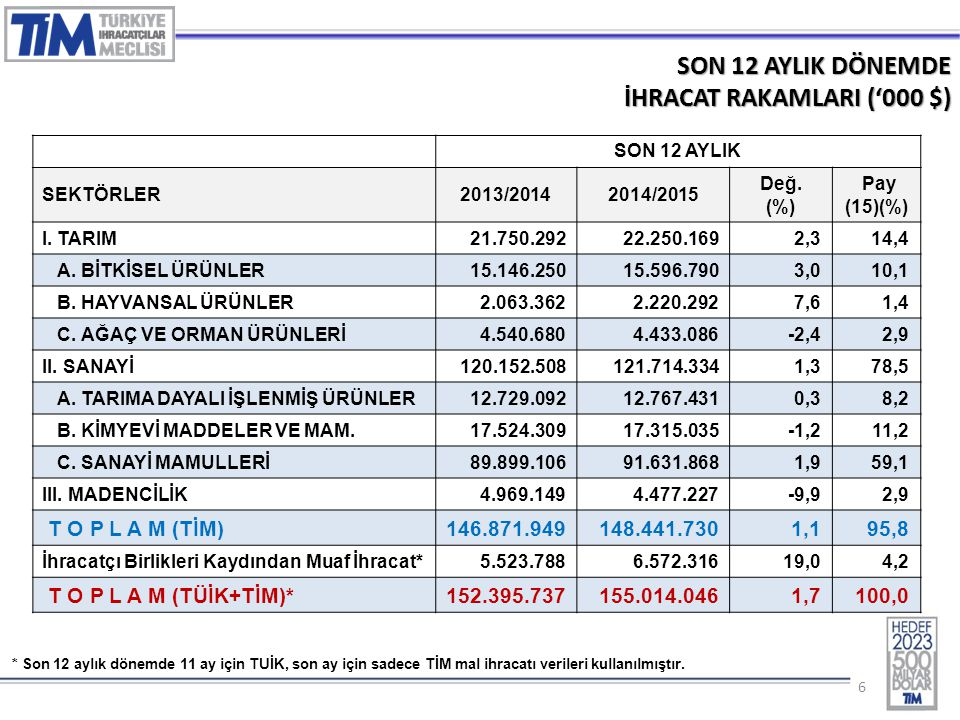 66 SON 12 AYLIK DÖNEMDE İHRACAT RAKAMLARI ('000 $) SON 12 AYLIK SEKTÖRLER2013/20142014/2015 Değ. (%) Pay (15)(%) I. TARIM 21.750.29222.250.1692,314,4