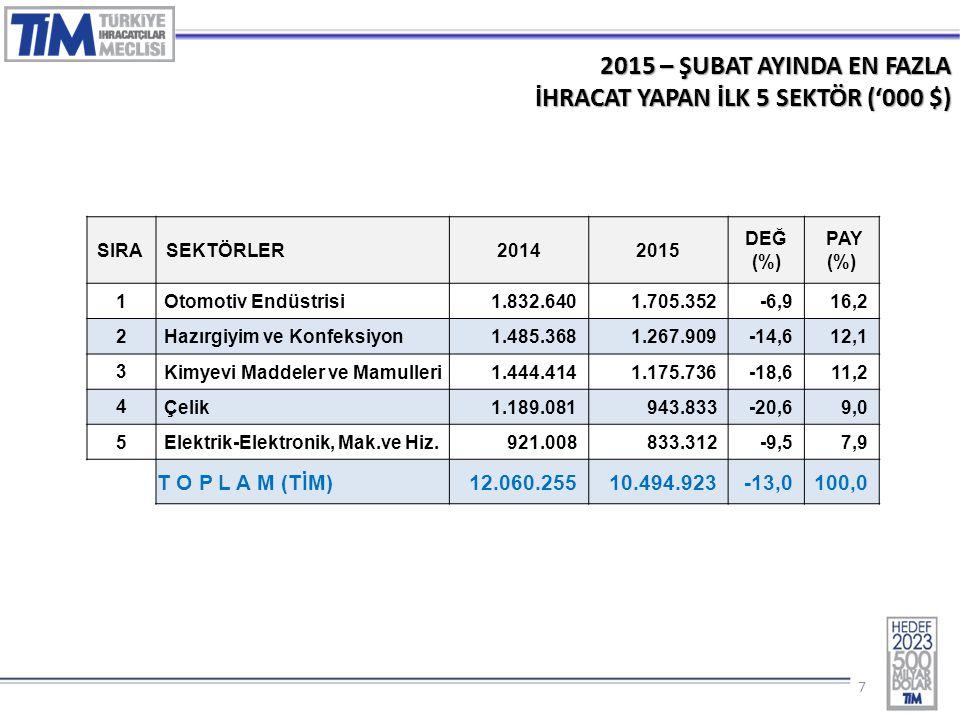 77 2015 – ŞUBAT AYINDA EN FAZLA İHRACAT YAPAN İLK 5 SEKTÖR ('000 $) SIRASEKTÖRLER20142015 DEĞ (%) PAY (%) 1 Otomotiv Endüstrisi 1.832.6401.705.352-6,916,2 2 Hazırgiyim ve Konfeksiyon 1.485.3681.267.909-14,612,1 3 Kimyevi Maddeler ve Mamulleri 1.444.4141.175.736-18,611,2 4 Çelik 1.189.081943.833-20,69,0 5 Elektrik-Elektronik, Mak.ve Hiz.