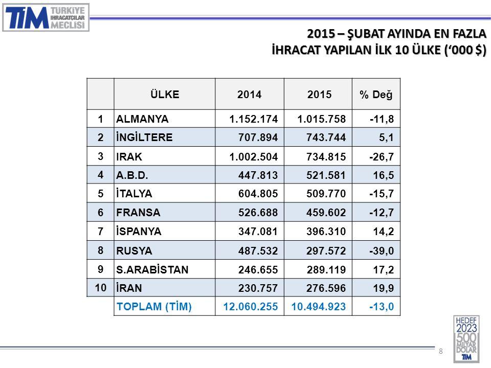 99 2015 – ŞUBAT AYINDA EN FAZLA İHRACAT YAPILAN İLK 10 ÜLKE (% Değ.) 1.