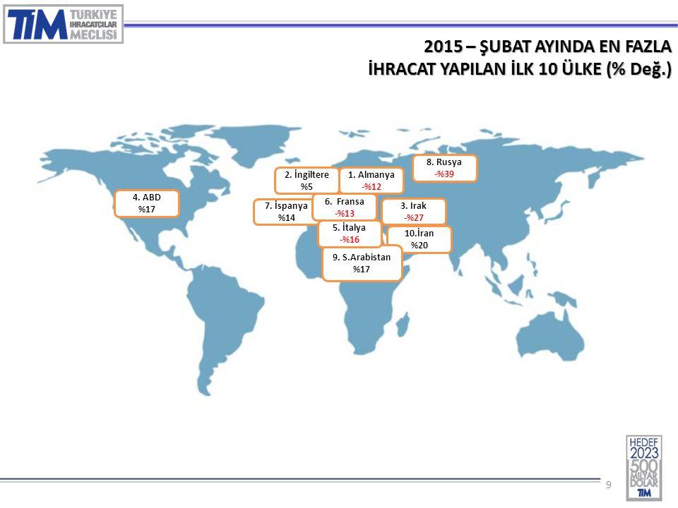 99 2015 – ŞUBAT AYINDA EN FAZLA İHRACAT YAPILAN İLK 10 ÜLKE (% Değ.) 1. Almanya -%12 4. ABD %17 10.İran %20 7. İspanya %14 9. S.Arabistan %17 5. İtaly