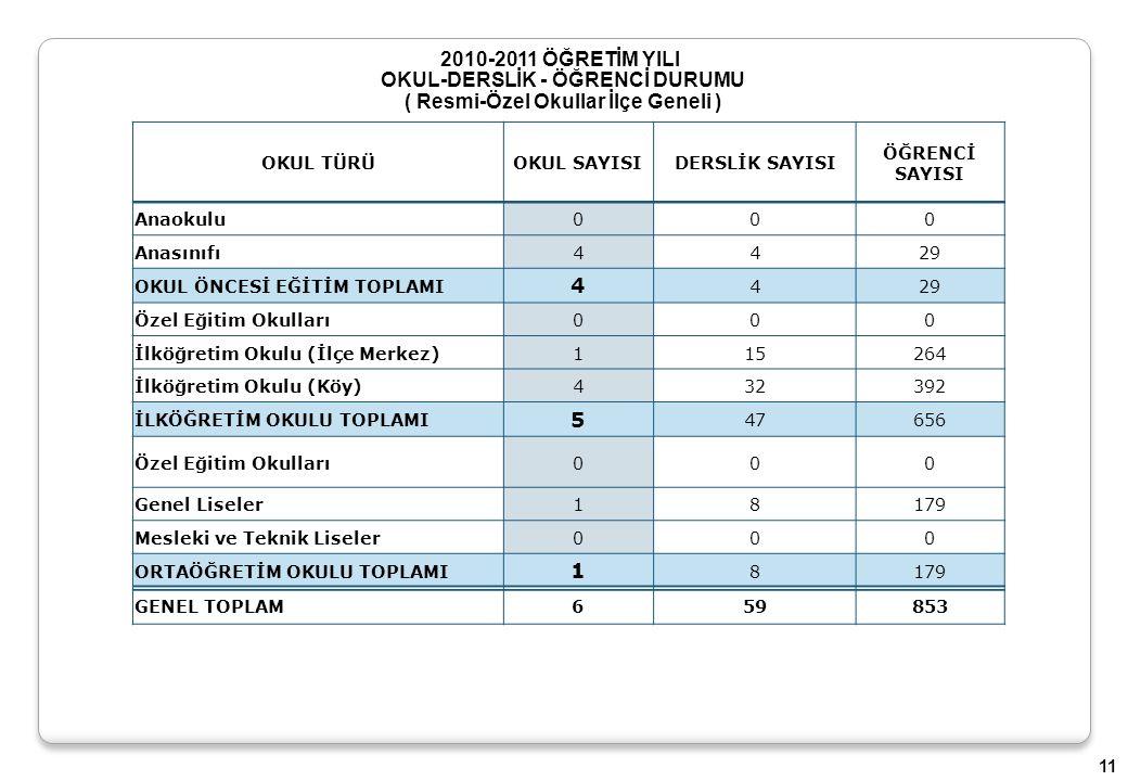 2010-2011 ÖĞRETİM YILI OKUL-DERSLİK - ÖĞRENCİ DURUMU ( Resmi-Özel Okullar İlçe Geneli ) OKUL TÜRÜOKUL SAYISI DERSLİK SAYISI ÖĞRENCİ SAYISI Anaokulu000 Anasınıfı4429 OKUL ÖNCESİ EĞİTİM TOPLAMI 4 429 Özel Eğitim Okulları000 İlköğretim Okulu (İlçe Merkez)115264 İlköğretim Okulu (Köy)432392 İLKÖĞRETİM OKULU TOPLAMI 5 47656 Özel Eğitim Okulları000 Genel Liseler18179 Mesleki ve Teknik Liseler000 ORTAÖĞRETİM OKULU TOPLAMI 1 8179 GENEL TOPLAM659853 11