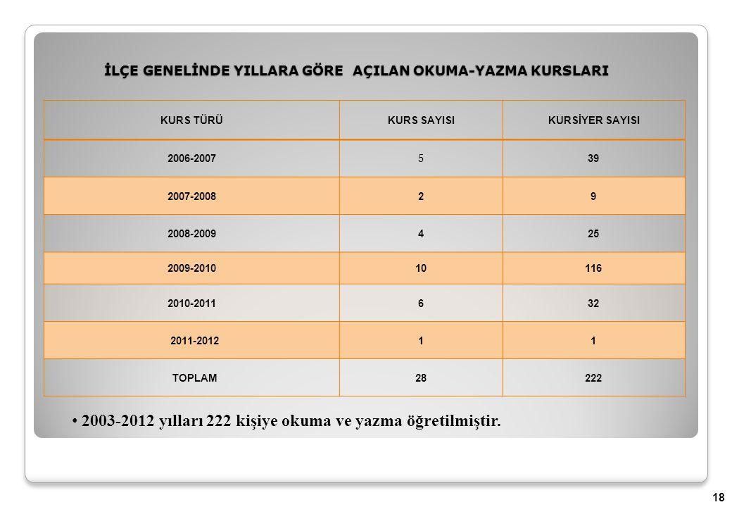 2003-2012 yılları 222 kişiye okuma ve yazma öğretilmiştir.