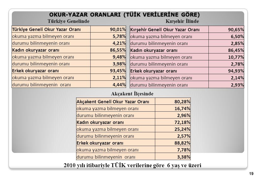 OKUR-YAZAR ORANLARI (TÜİK VERİLERİNE GÖRE) 19 2010 yılı itibariyle TÜİK verilerine göre 6 yaş ve üzeri Türkiye Geneli Okur Yazar Oranı90,01% okuma yazma bilmeyen oranı5,78% durumu bilinmeyenin oranı4,21% Kadın okuryazar oranı86,55% okuma yazma bilmeyen oranı9,48% durumu bilinmeyenin oranı3,98% Erkek okuryazar oranı93,45% okuma yazma bilmeyen oranı2,11% durumu bilinmeyenin oranı4,44% Kırşehir Geneli Okur Yazar Oranı90,65% okuma yazma bilmeyen oranı6,50% durumu bilinmeyenin oranı2,85% Kadın okuryazar oranı86,45% okuma yazma bilmeyen oranı10,77% durumu bilinmeyenin oranı2,78% Erkek okuryazar oranı94,93% okuma yazma bilmeyen oranı2,14% durumu bilinmeyenin oranı2,93% Akçakent Geneli Okur Yazar Oranı80,28% okuma yazma bilmeyen oranı16,74% durumu bilinmeyenin oranı2,96% Kadın okuryazar oranı72,18% okuma yazma bilmeyen oranı25,24% durumu bilinmeyenin oranı2,57% Erkek okuryazar oranı88,82% okuma yazma bilmeyen oranı7,78% durumu bilinmeyenin oranı3,38% Türkiye GenelindeKırşehir İlinde Akçakent İlçesinde