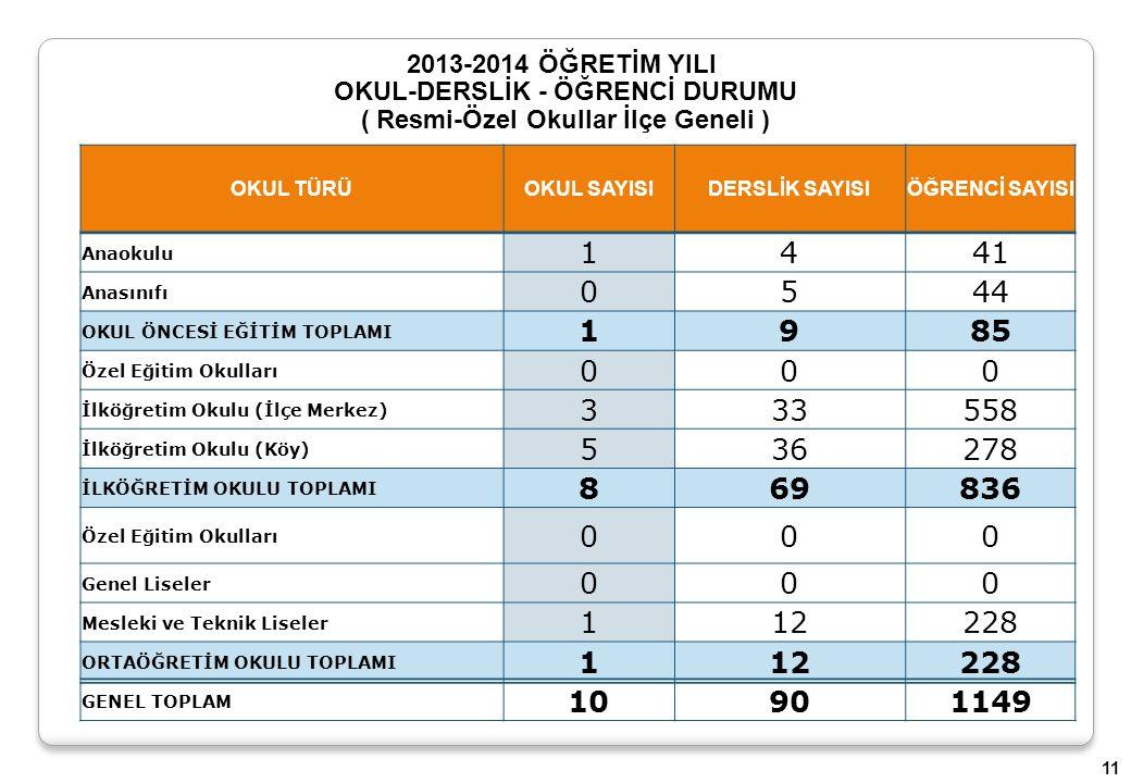 2013-2014 ÖĞRETİM YILI OKUL-DERSLİK - ÖĞRENCİ DURUMU ( Resmi-Özel Okullar İlçe Geneli ) OKUL TÜRÜOKUL SAYISI DERSLİK SAYISIÖĞRENCİ SAYISI Anaokulu 144