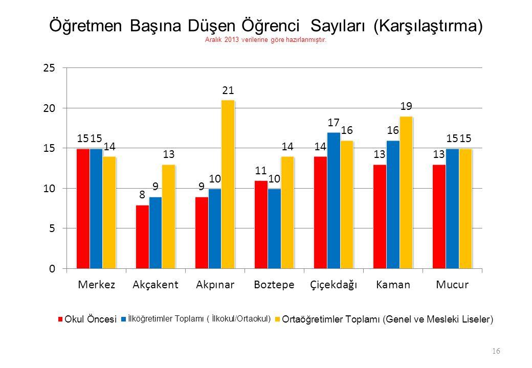 Öğretmen Başına Düşen Öğrenci Sayıları (Karşılaştırma) Aralık 2013 verilerine göre hazırlanmıştır. 16