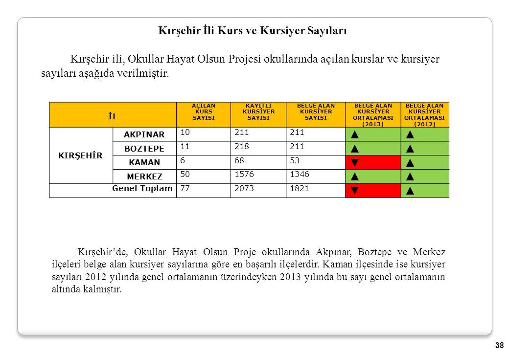 Kırşehir İli Kurs ve Kursiyer Sayıları Kırşehir ili, Okullar Hayat Olsun Projesi okullarında açılan kurslar ve kursiyer sayıları aşağıda verilmiştir.