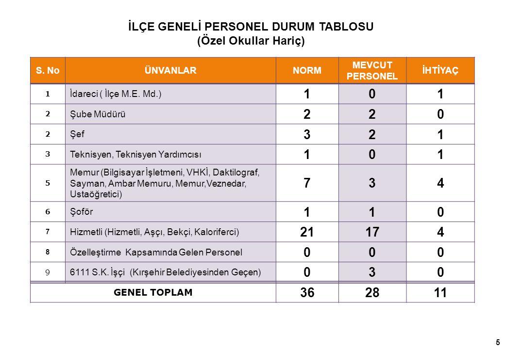Öğretmen Başına Düşen Öğrenci Sayıları (Karşılaştırma) Aralık 2013 verilerine göre hazırlanmıştır.