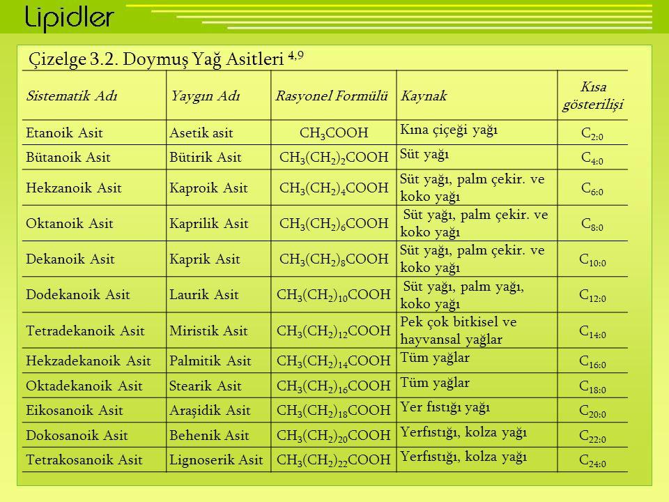 Çizelge 3.2. Doymuş Yağ Asitleri 4,9 Sistematik AdıYaygın AdıRasyonel FormülüKaynak Kısa gösterilişi Etanoik AsitAsetik asitCH 3 COOH Kına çiçeği yağı