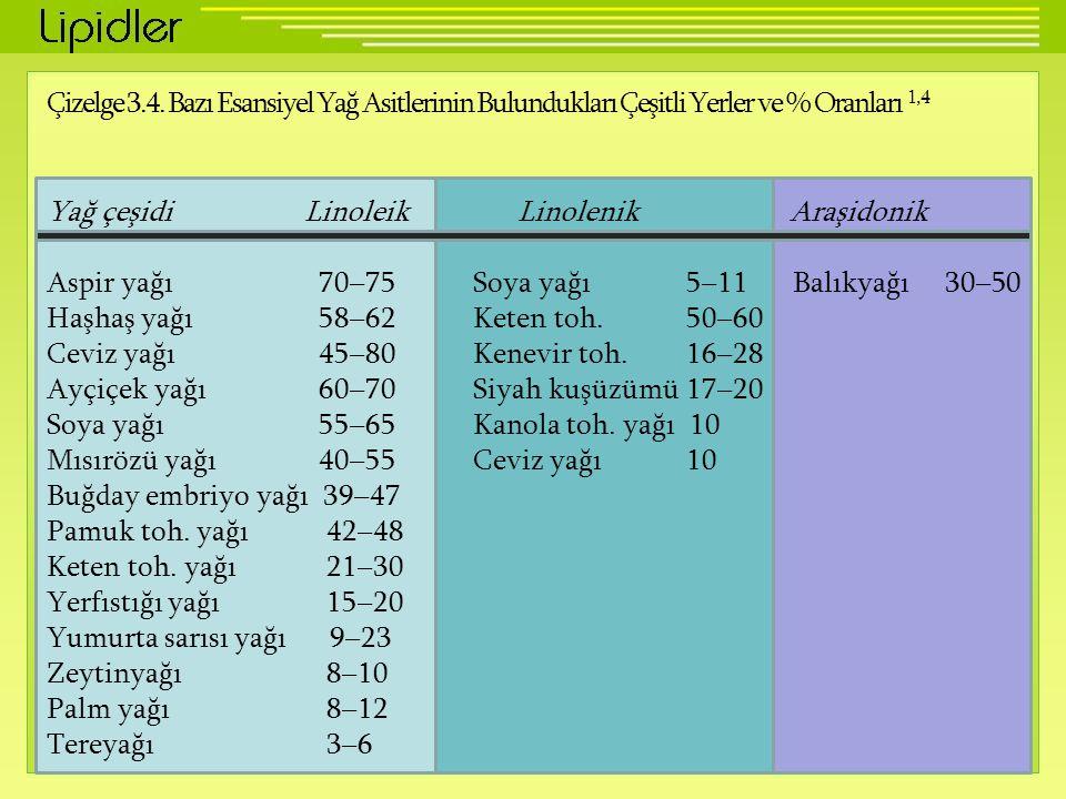 Çizelge 3.4. Bazı Esansiyel Yağ Asitlerinin Bulundukları Çeşitli Yerler ve % Oranları 1,4 Yağ çeşidi Linoleik Linolenik Araşidonik Aspir yağı 70–75Soy