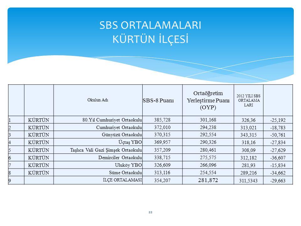 Okulun Adı SBS-8 Puanı Ortaöğretim Yerleştirme Puanı (OYP) 2012 YILI SBS ORTALAMA LARI 1KÜRTÜN80.Yıl Cumhuriyet Ortaokulu385,728301,168326,36-25,192 2