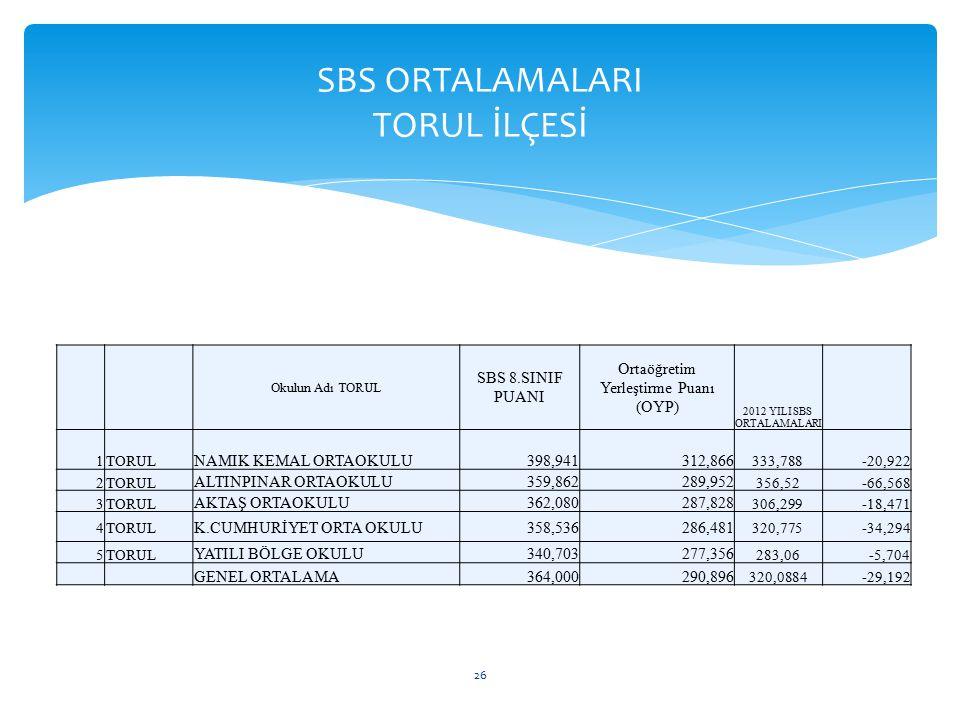 Okulun Adı TORUL SBS 8.SINIF PUANI Ortaöğretim Yerleştirme Puanı (OYP) 2012 YILI SBS ORTALAMALARI 1TORUL NAMIK KEMAL ORTAOKULU398,941312,866 333,788-2