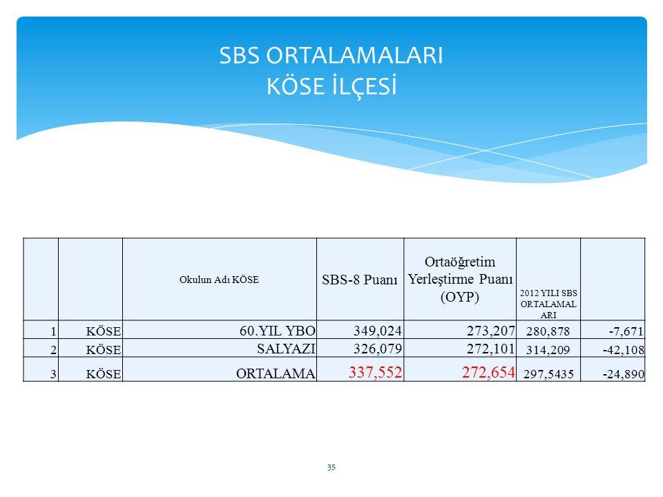 Okulun Adı KÖSE SBS-8 Puanı Ortaöğretim Yerleştirme Puanı (OYP) 2012 YILI SBS ORTALAMAL ARI 1KÖSE 60.YIL YBO349,024273,207 280,878-7,671 2KÖSE SALYAZI