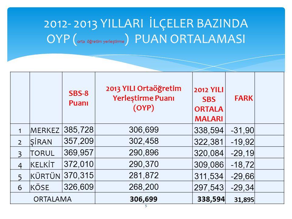 GÜMÜŞHANE İLİ 2013 YILI 8.SINIFLAR SBS (Seviye Belirleme Sınavı) ORTAÖĞRETİM YERLEŞTİRME PUAN ORTALAMALARI(il başarı sırasına göre) İLÇESİ OKULUN ADI SBS – 8 Puanı 2013 OYP PUANI 2012 OYP PUANI Fark 1GÜMÜŞHANE ÖZEL BAHAR İLK/ORTA OKULU İLKOKULU/ORTAOKULU 492,243 375,940399,193 -23,253 2ŞİRAN ATATÜRK İLKOKULU/ORTAOKULU 480,168 361,735378,577 -16,842 3 KELKİT ŞEHİT OSMAN ŞAHİN İLKOKULU 449,710 341,280320,428 20,852 4 KELKİT GÜMÜŞGÖZE İLKOKULU/ ORTAOKULU 446,634 339,965314,847 25,118 5GÜMÜŞHANE ARZULAR İLKOKULU/ORTAOKULU 445,097 339,390372,916 -33,526 6GÜMÜŞHANE GAZİPAŞA ORTAOKULU 445,665 338,459350,520 -12,061 7GÜMÜŞHANE YUSUF ÇİFTÇİOĞLU İLKOKULU 414,091 320,398345,090 -24,692 8GÜMÜŞHANE FEVZİPAŞA İLKOKULU/ORTAOKULU 410,366 318,075382,259 -64,184 9 KELKİT KAYMAKAM NURİ OKUTAN ORTAOKULU 400,541 313,632375,983 -62,351 10TORUL NAMIK KEMAL İLKOKULU/ORTAOKULU 398,941 312,867333,788 -20,921 6