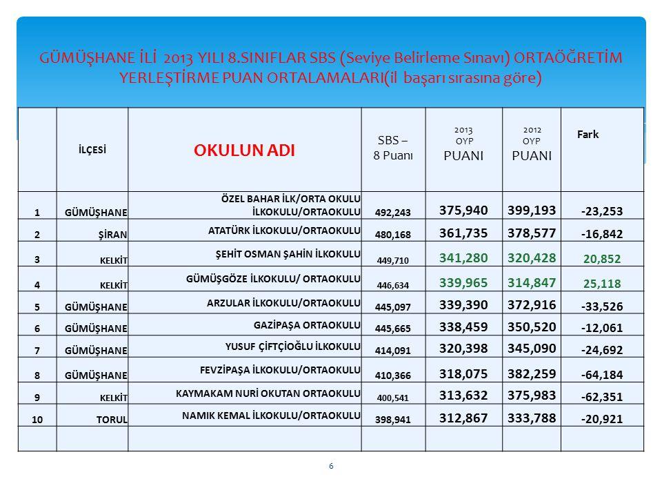 GÜMÜŞHANE İLİ 2013 YILI 8.SINIFLAR SBS (Seviye Belirleme Sınavı) ORTAÖĞRETİM YERLEŞTİRME PUAN ORTALAMALARI(il başarı sırasına göre) İLÇESİ OKULUN ADI