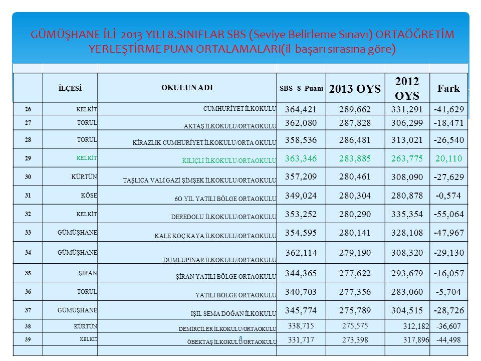 İLÇESİ OKULUN ADI SBS -8 Puanı 2013 OYS 2012 OYS Fark 26 KELKİT CUMHURİYET İLKOKULU 364,421289,662331,291-41,629 27TORUL AKTAŞ İLKOKULU/ORTAOKULU 362,